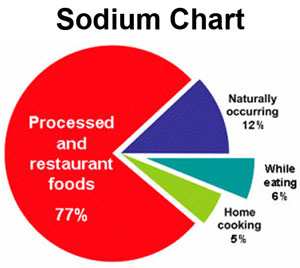 Lower Blood Pressure Diet – Sodium vs Potassium