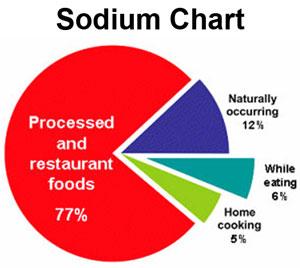 Lower Blood Pressure Diet – Sodium vs Potassium