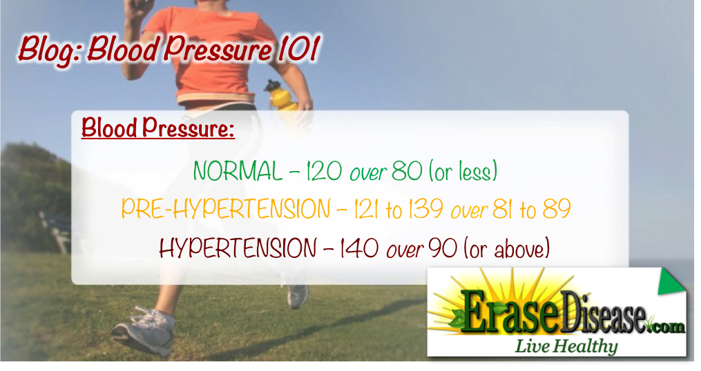 Blog_blood pressure 101