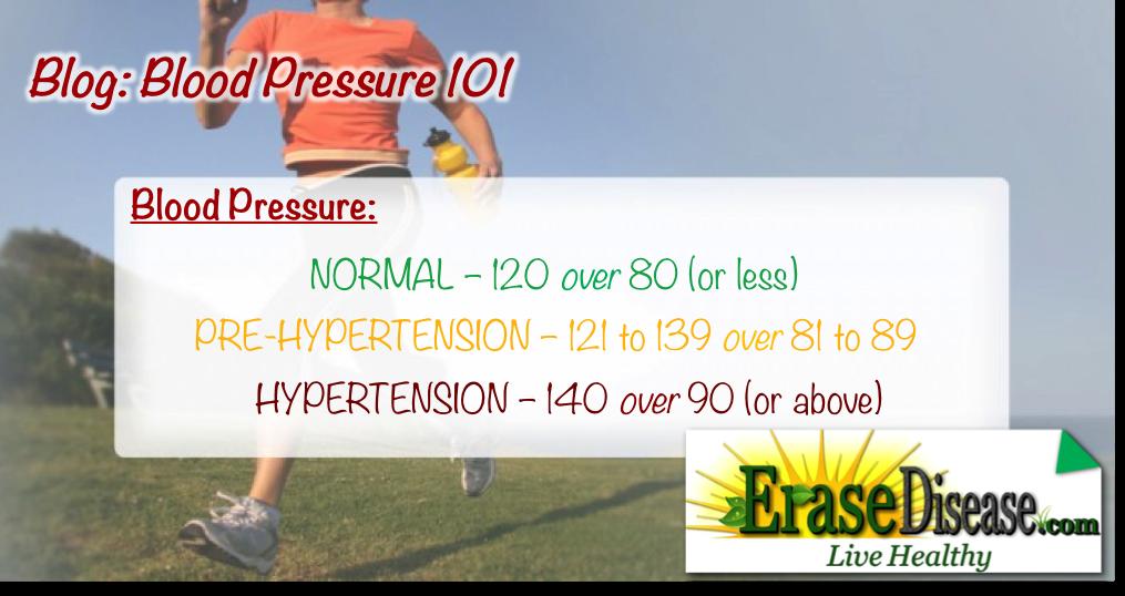 Blog_blood pressure 101